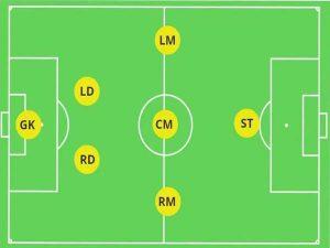 Các vị trí trong bóng đá 7 người
