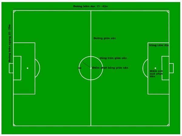 Kích thước sân bóng đá 5 người tiêu chuẩn FIFA là bao nhiêu?