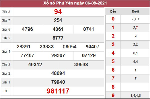 Soi cầu KQXS Phú Yên 13/9/2021 chốt số đẹp giờ vàng